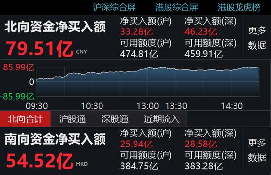 收评:沪指录得八连升 北向资金净流入79.51亿