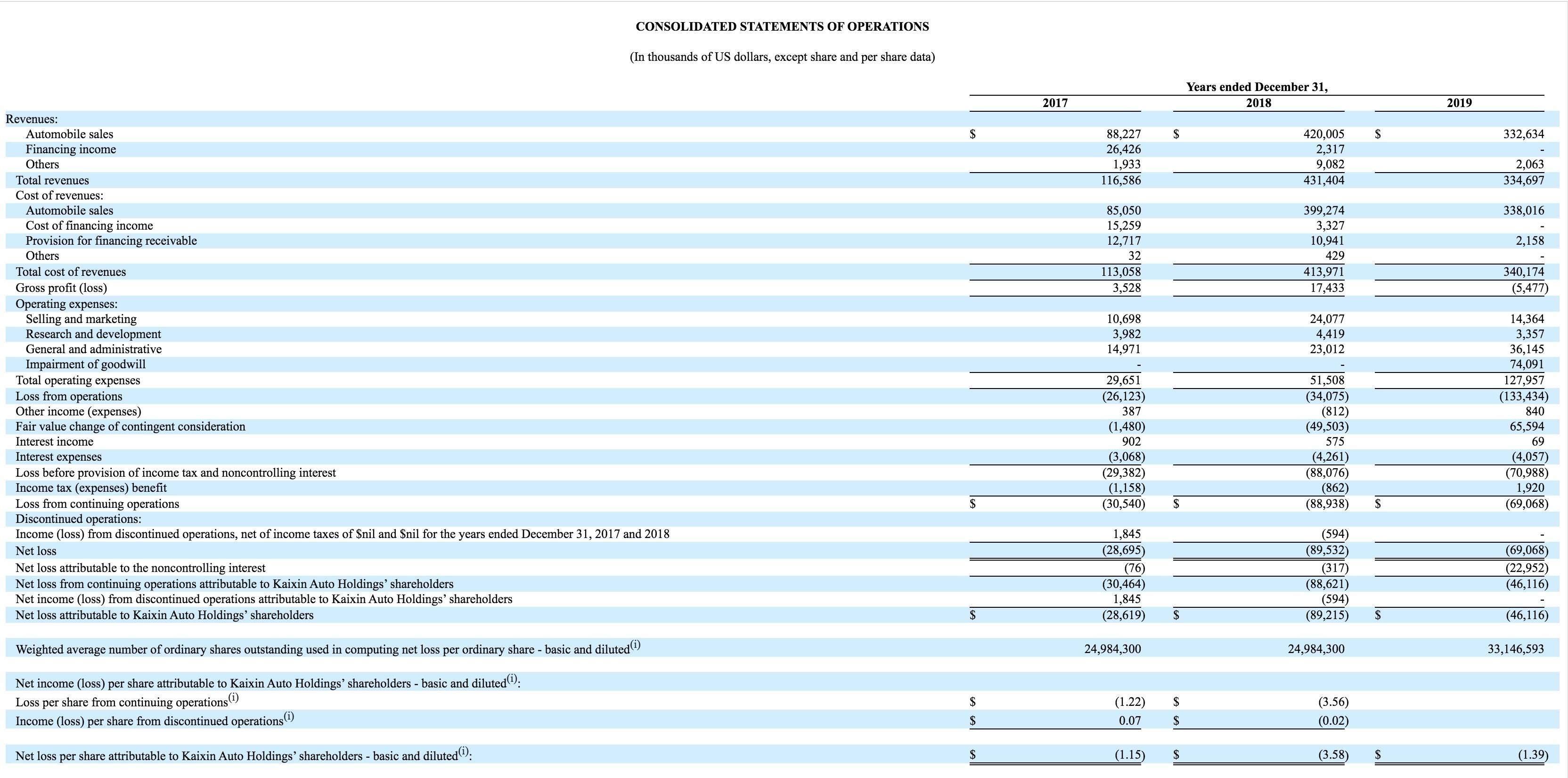 开心汽车(KXIN.US)2019年年报:净营收同比下降22.4%,人人网(RENN.US)持股近八成
