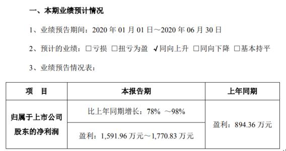 方直科技2020年上半年预计净利1591.96万元-1770.83万元互联网业务逐步恢复收费