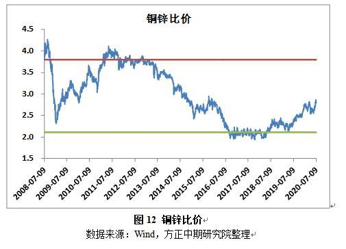 供需阶段性错配将逐步回归 铜价或先扬后抑