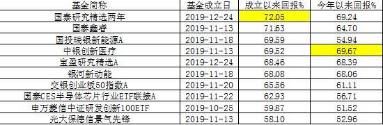 (数据来源:Wind,截至2020年7月21日)