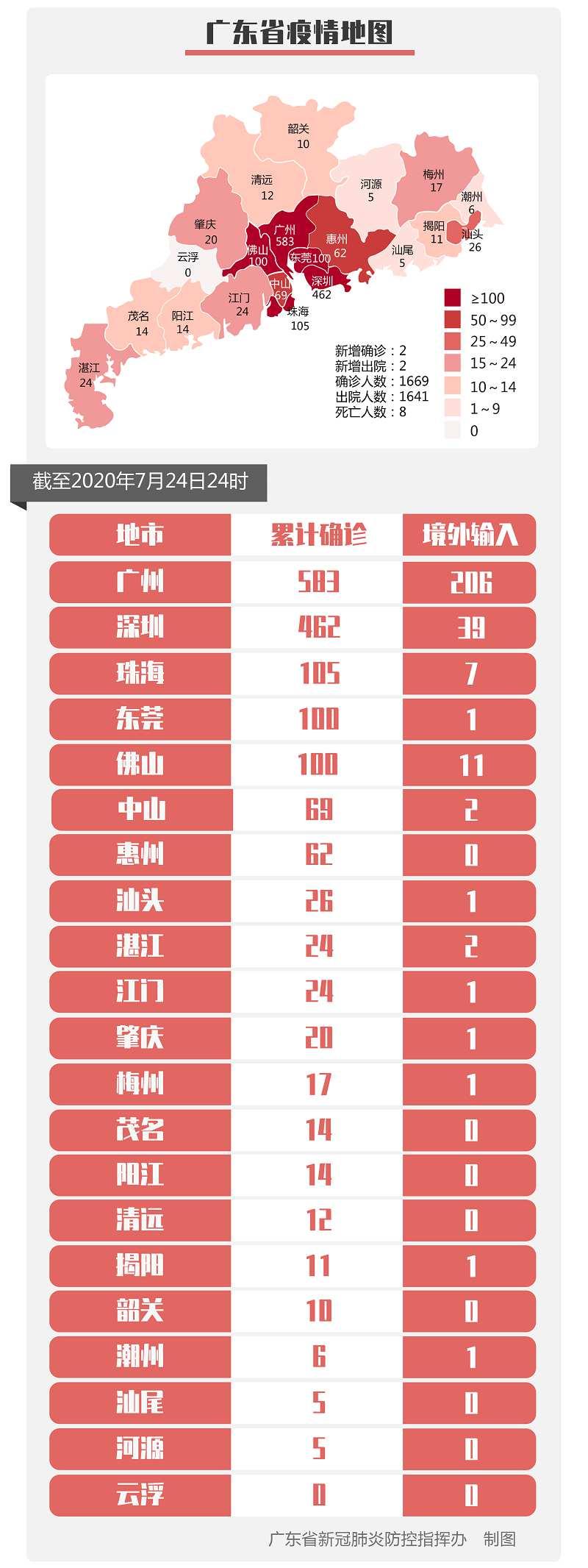 广东新增2例境外输入确诊病例和1例无症状感染者