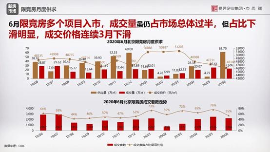 """供地减少、成交占比下滑,北京限竞房开启离场""""倒计时""""?"""
