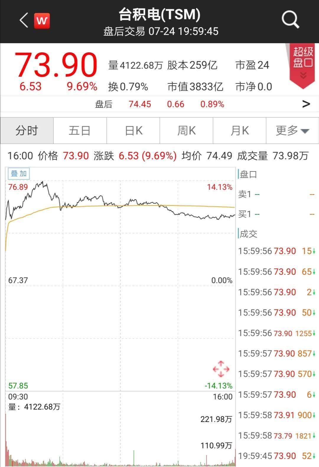 股价一度暴涨14%,市值一夜飙升2300亿元!这家半导体巨头彻底爆发了