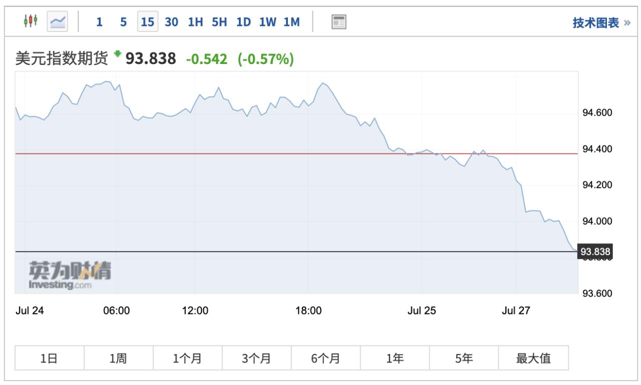 美元跌跌不休 对美股意味着什么?