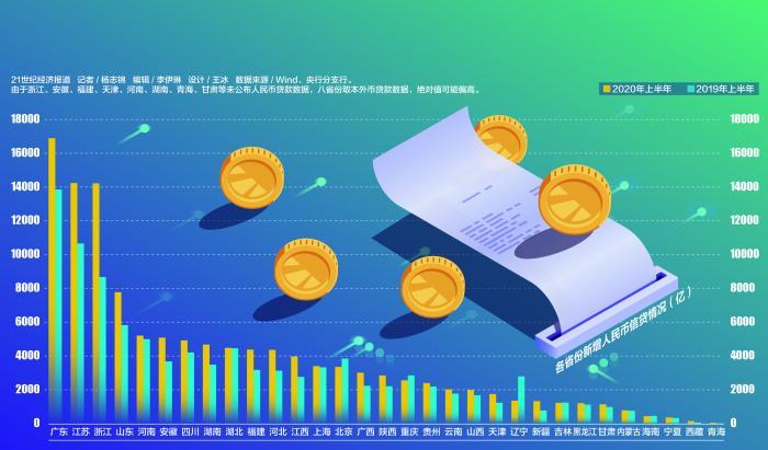 上半年区域信贷图谱:近四成流入粤苏浙 19省份新增规模超去年增量的71%