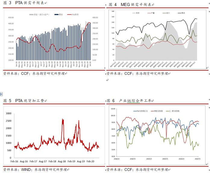 聚酯产业链8月策略:等待供需格局突破 格延续区间震荡