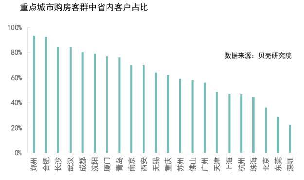 贝壳研究院城市移民指数出炉,深圳近8成房源被外地人买走