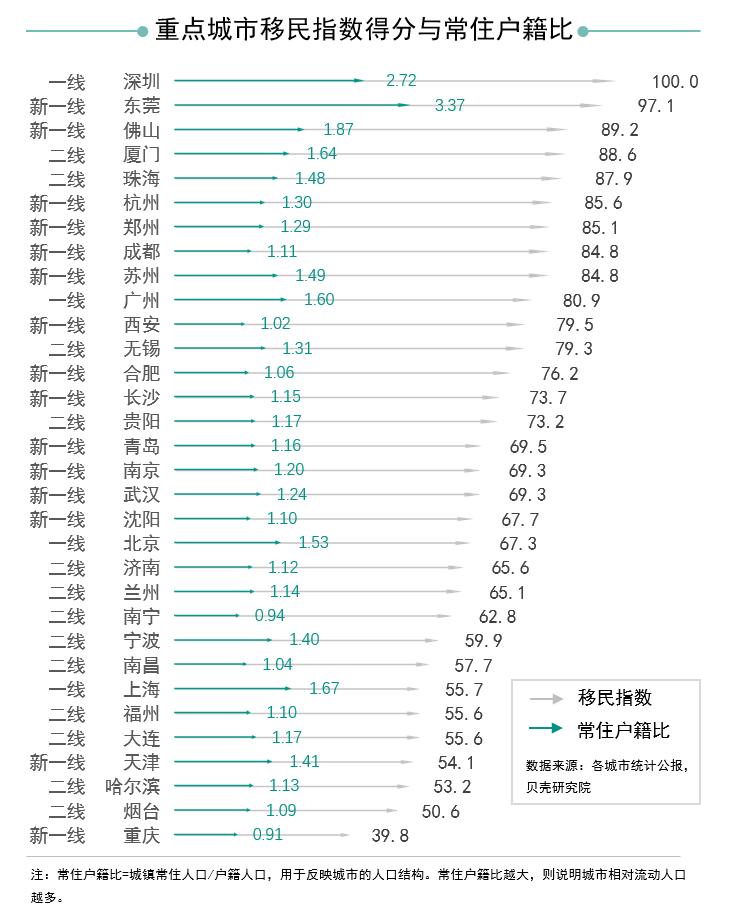 深圳近8成房源被外地人买走 大湾区的新移民来自哪儿?