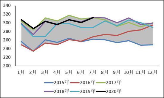 基本面与宏观面相悖 8月铝价或将高位回落