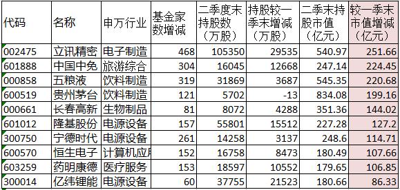 """公募基金二季度持股分析:""""喝酒吃药""""不改,非银金融""""露头"""""""