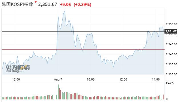 亚市资讯播报:亚洲股市多数下跌  黄金因非农来袭走势趋保守