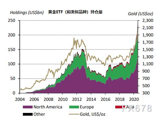 世界黄金协会:2020年前七个月全球黄金ETF规模增长21%,投资需求占黄金总需求的近七成