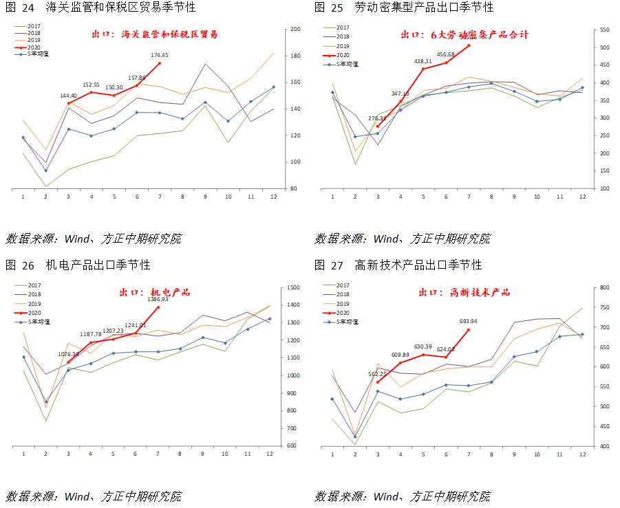宏观:进口维持平稳,出口韧性超预期