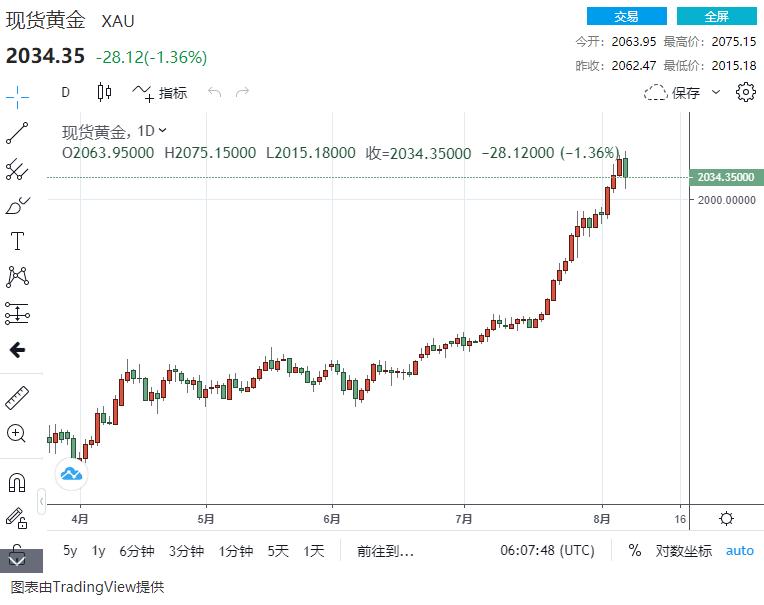 市场周评:风云突变!中美局势骤然生变、特朗普大动作冲击全球 美元、黄金惊现疯狂一幕