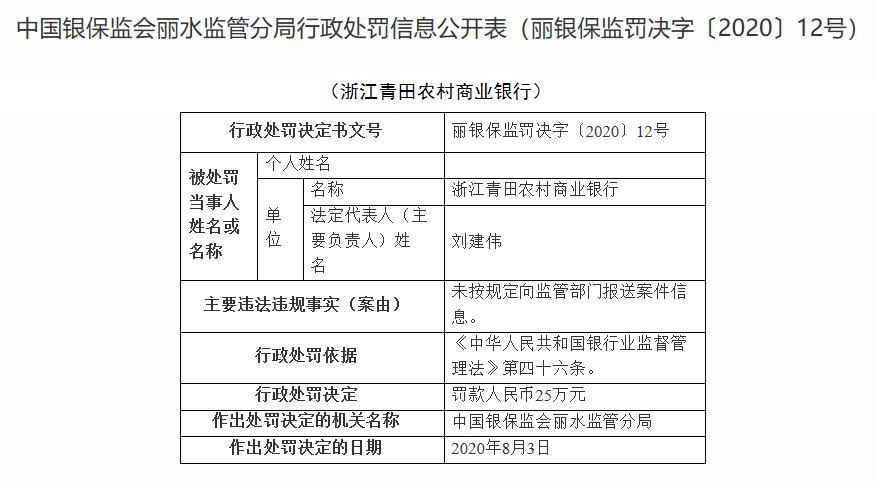 未按规定向监管部门报送案件信息 浙江青田农商银行被罚款25万