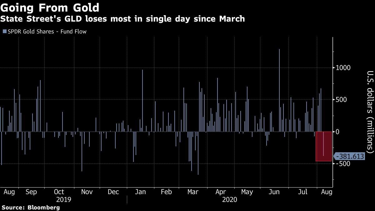金价屡创新高同时 全球最大黄金ETF却遭3月来最大规模撤资