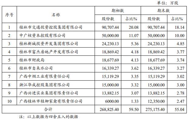 桂林银行:每10股派送现金股利0.2元,共计派现1亿元