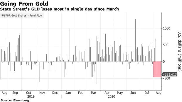 现货黄金一周以来首次失守2000美元 较日高回落近30美元