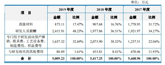 净利润大幅波动,毛利率低于同行! 上海汽配能否敲开A股上市之门?