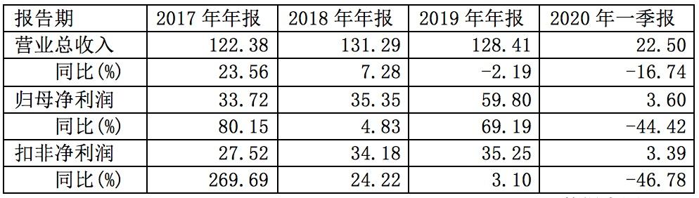三六零喜提A股最慷慨计算机公司    业绩压力下均薪下降
