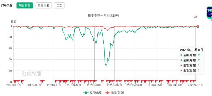 拼多多冲入苹果商店全球榜前十:成为苹果手机下载量最大中国区应用
