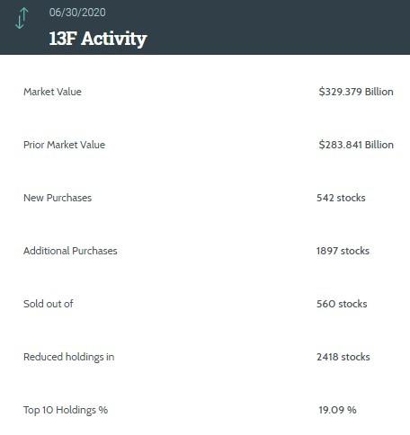 高盛(GS.US)Q2持仓总市值环比增长16%,减持苹果(AAPL.US)加仓阿里巴巴(BABA.US)