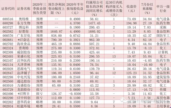"""48家公司抢先发布三季报预告 8家业绩有望""""双翻番"""""""