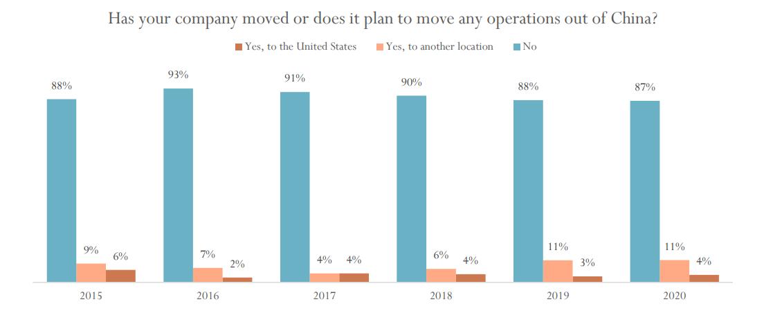 美中贸易全国委员会调查:近7成受访美企对中国市场前景表示乐观
