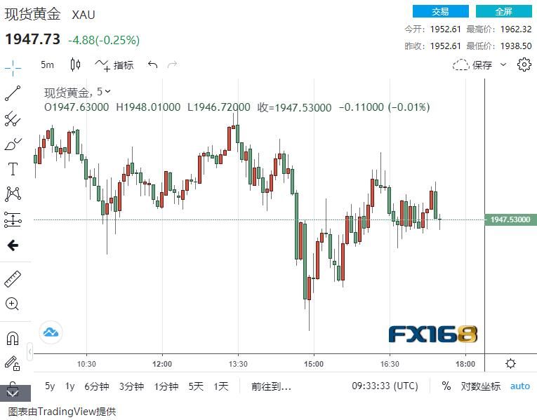 情绪突变:所有资产似乎都遭遇抛售 黄金最多又暴跌超20美元 市场发生了什么?
