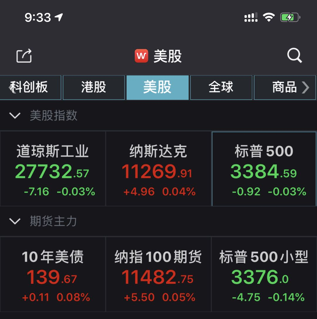 美股小幅低开道指跌0.17% 黄金股普跌