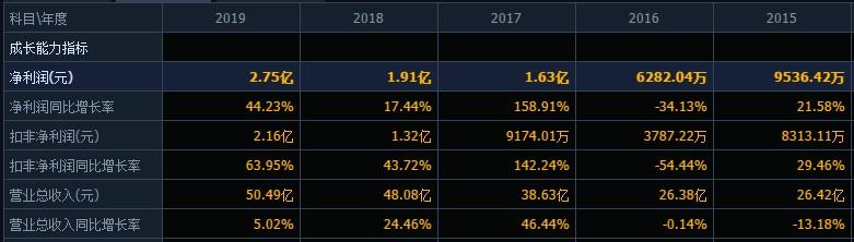 国内最大镀锌钢管供应商之一金洲管道上半年净利润增长275%,强劲的技术研发能力是有力支撑丨领航100