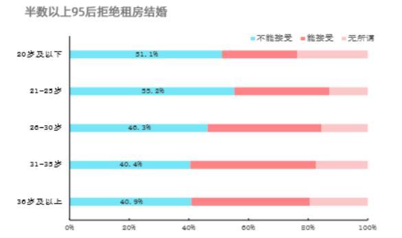 贝壳研究院:5成以上95后不接受租房结婚,超6成趋向婚前购房