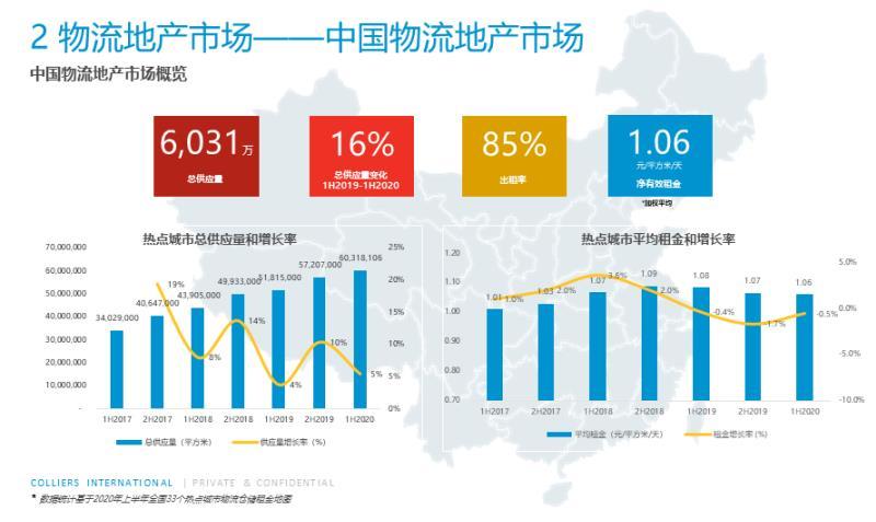 物流|电商扩张、消费下沉双重叠加,物流仓储产业迅猛增长
