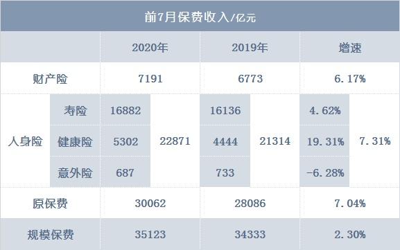 08.27丨中保协调研寿险直播带货;安达成华泰人寿实控人,平安半年净利降30%