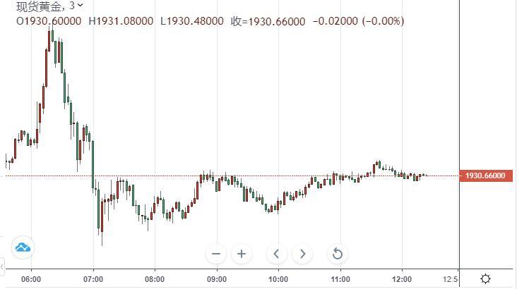 美联储宣布长期目标和货币政策战略声明 金价一周高点急剧逆转 现1930美元关口徘徊