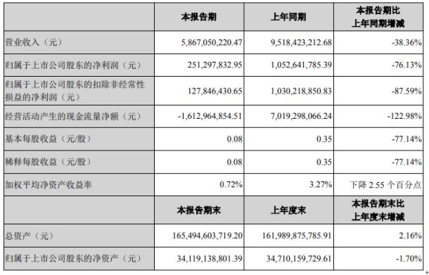 金融街2020年上半年净利2.51亿下滑76.13%公司资产管理项目客流量下滑