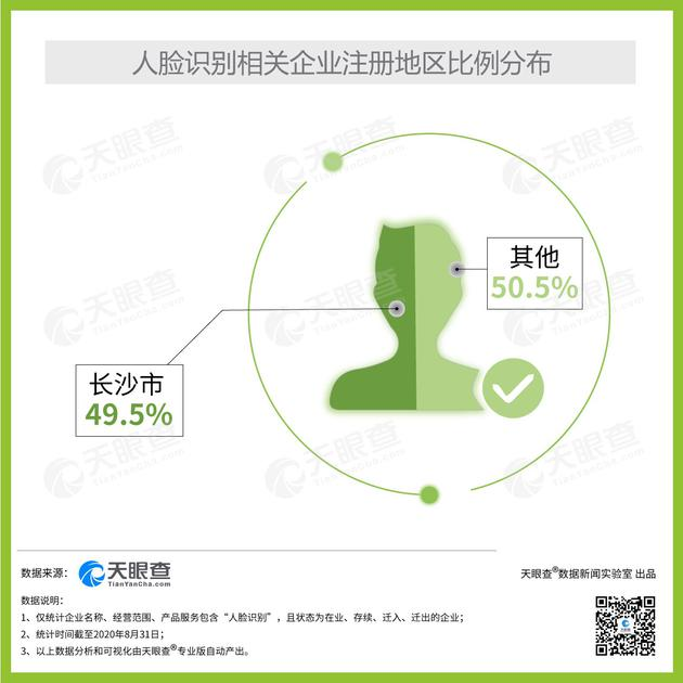 天眼查:截至8月31日我国共成立976家人脸识别相关企业