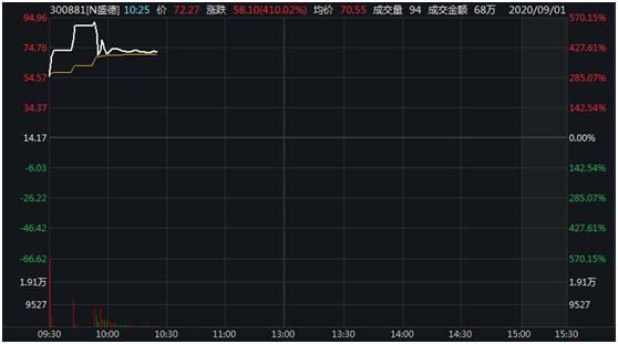 临停、再临停!创业板第二批新股又涨嗨了,市盈率超百倍,过热警报响起?首批新股已分化