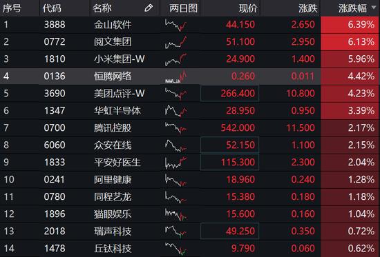 午评:港股恒指微跌0.02% 小米飙升6%市值超6000亿港元