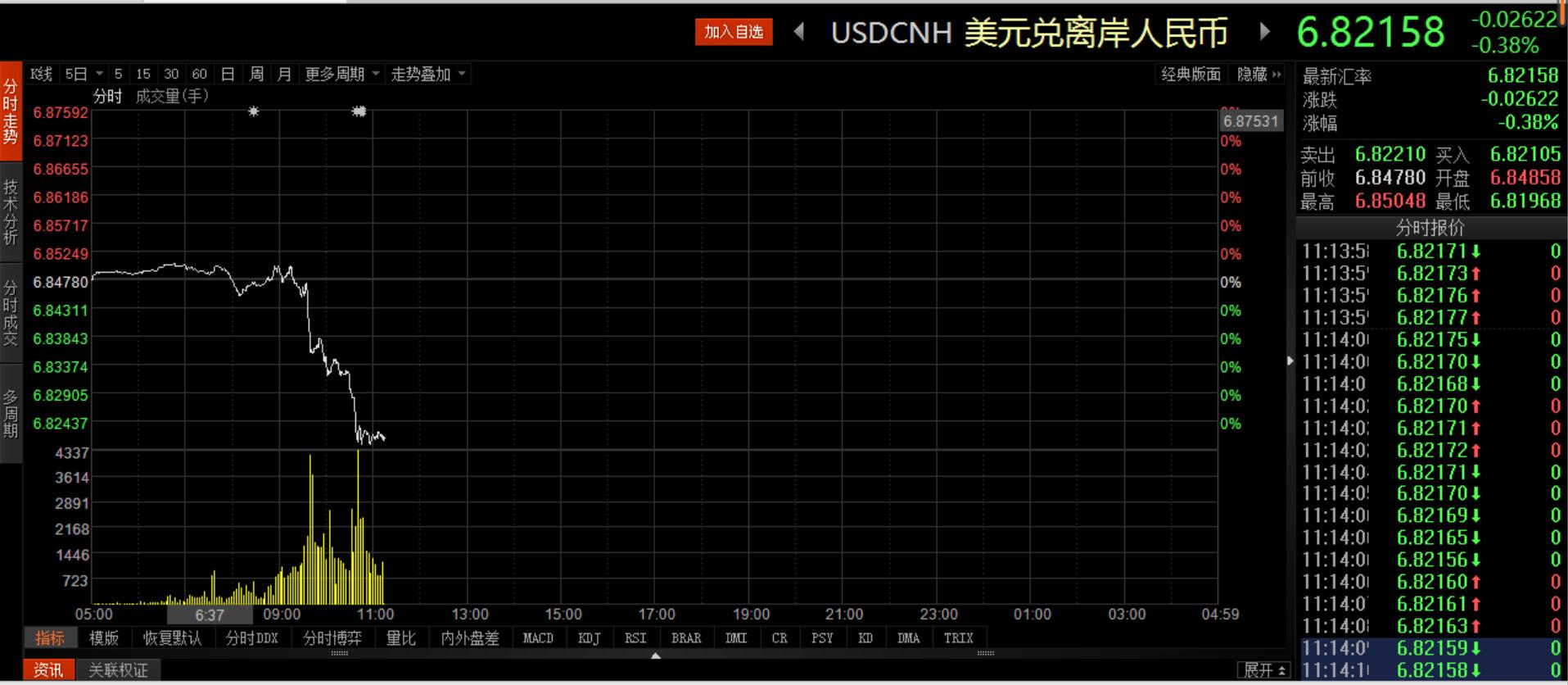 再破阻力位!在岸、离岸人民币对美元汇率盘中升破6.82