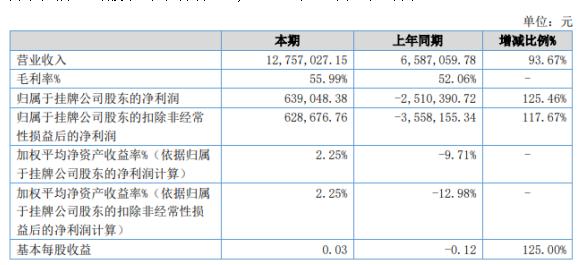 优爱智能2020年上半年净利63.9万 期末总资产减少2.78%