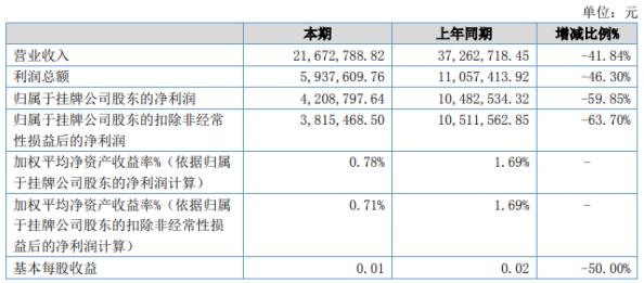 华龙期货2020年上半年净利420.88万下滑59.85% 系因本期利息收入下降