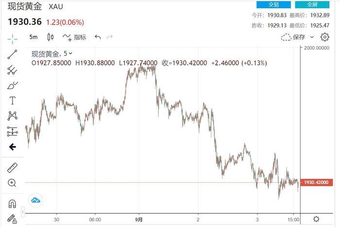黄金受股市牵连 美政府面临关门 非农来袭市场屏息以待