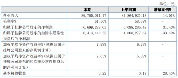中迪医疗2020年上半年实现营收3975.0万元 同比增长14.01%