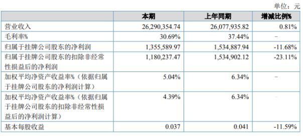 博加信息2020年上半年营收2629.0万元 本期毛利率达30.69%