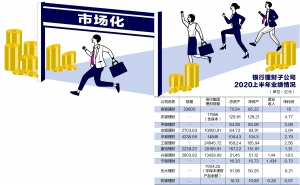 理财子公司过渡期步调各异 市场化构建殊途同归