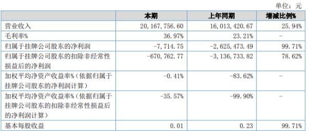 精华隆2020年上半年实现营收2016.77万元 同比增长25.94%