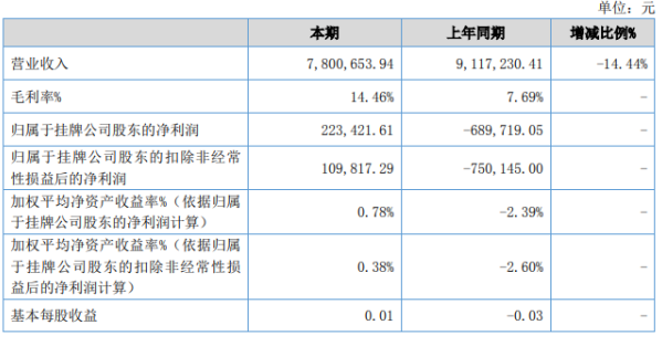 今日共享2020年上半年净利22.34万 财务费用较上期减少83.78%