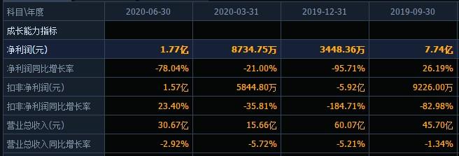 继去年净利骤降95%后,上半年下滑近八成,董事长、股东、高管